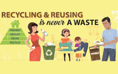 Recycling & Reusing is never a waste